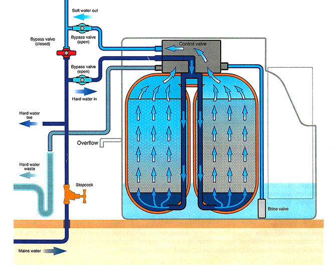 Twin cylinder water softener illustration